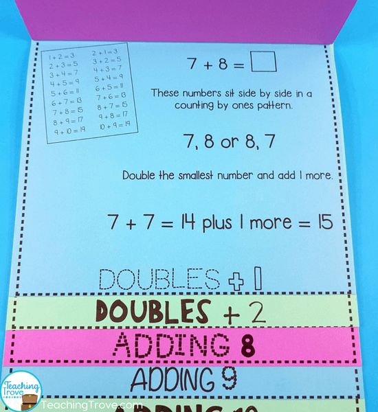 Addition Strategies to Increase Fact Fluency - Teaching Trove
